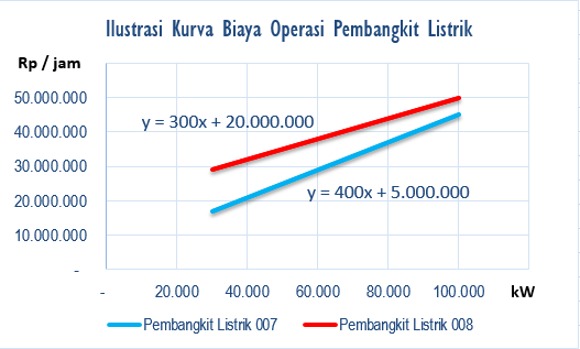 ilustrasi kurva biaya operasi pembangkit listrik